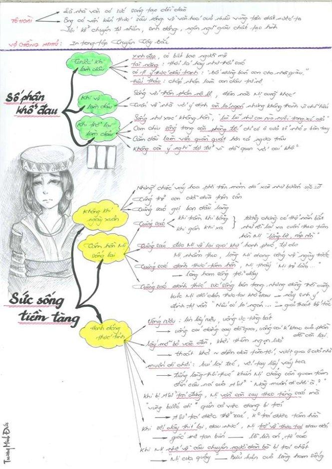 Sơ đồ tư duy giúp học sinh ôn thi văn
